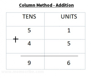 column method addition